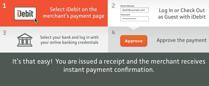 Funding Casino Account with iDebit