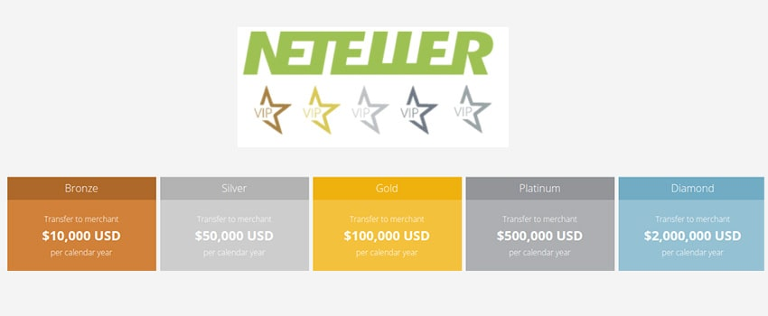 NETELLER VIP Program