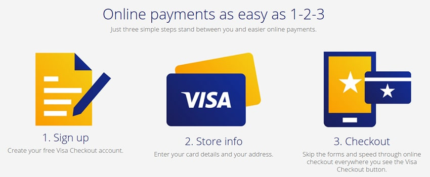 Using Visa at Online Casinos